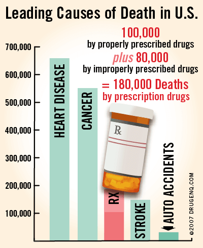 Chart: Leading Causes of Death in U.S. 100,000 by properly prescribed drugs, plus 80,000 by improperly prescribed drugs equals 180,000 deaths by prescription drugs.